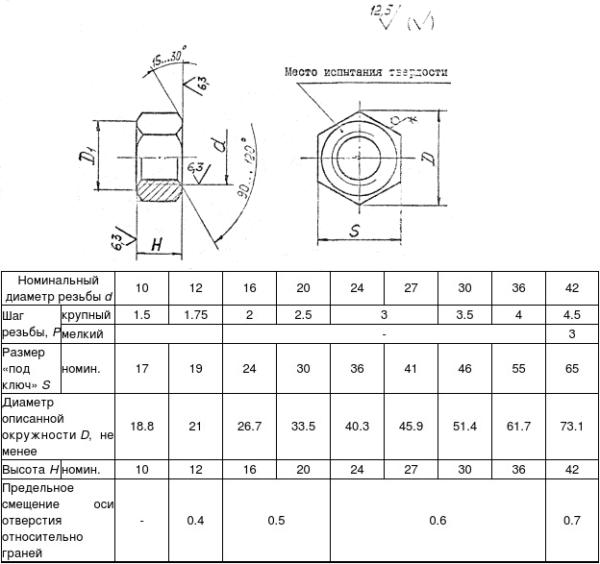 Гайка ОСТ 26-2041-96 Гайки для фланцевых соединений