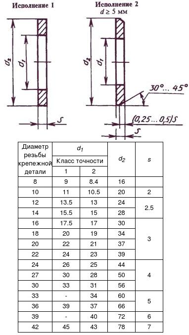 ШАЙБА ГОСТ 11371-78 АНАЛОГ DIN 125