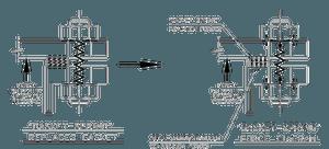 Рисунок № 2. Силы, действующие на «прокладку-пружину» уральский метизный завод