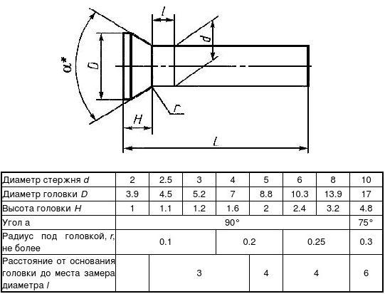 Заклепка ГОСТ 10300-80 с потайной головкой класс точности В и С АНАЛОГ DIN 661